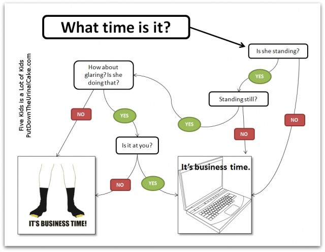When Is Hugging Time A Flow Chart For Couples Beth Woolsey